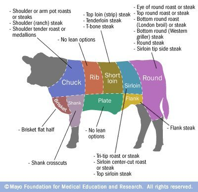 Do You Know Which Cuts Of Meat Are The Leanest Fit Tip Daily