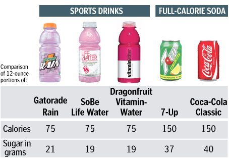 calories in sports drinks