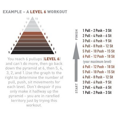 pyramid your way to fat loss  fit tip daily